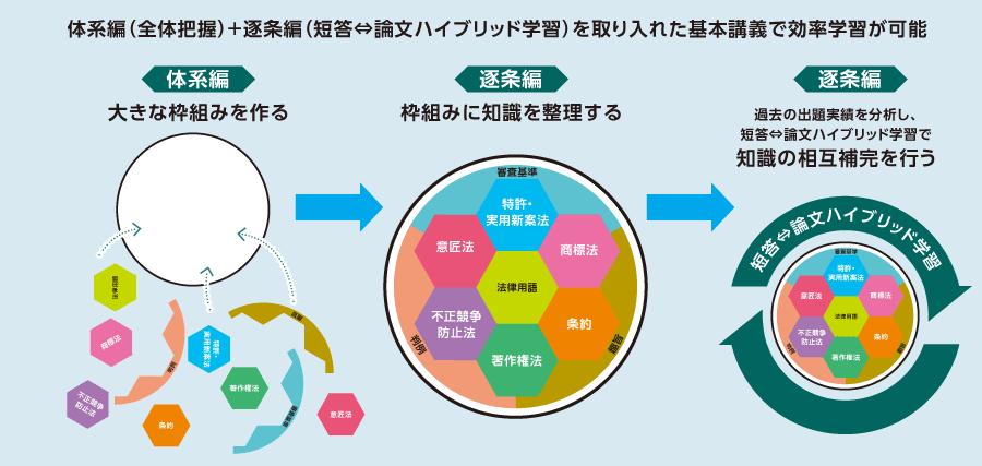 ハイブリッド学習システム1