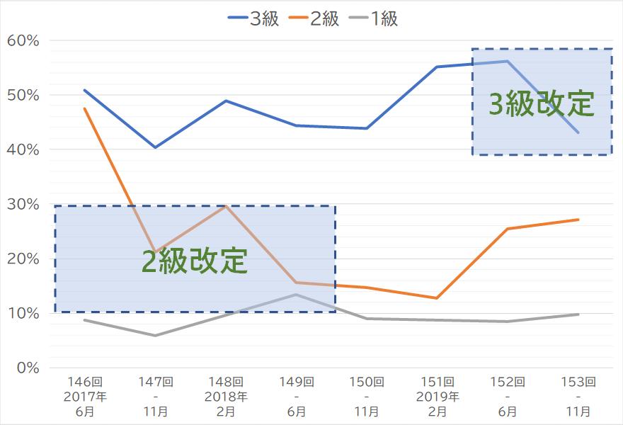 簿記検定試験合格率推移グラフ