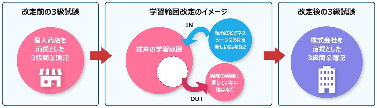 簿記3級学習範囲改定のイメージ
