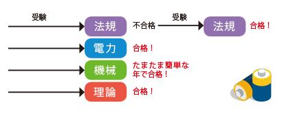 4科目合格の概念