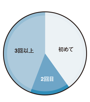 受験者の受験回数