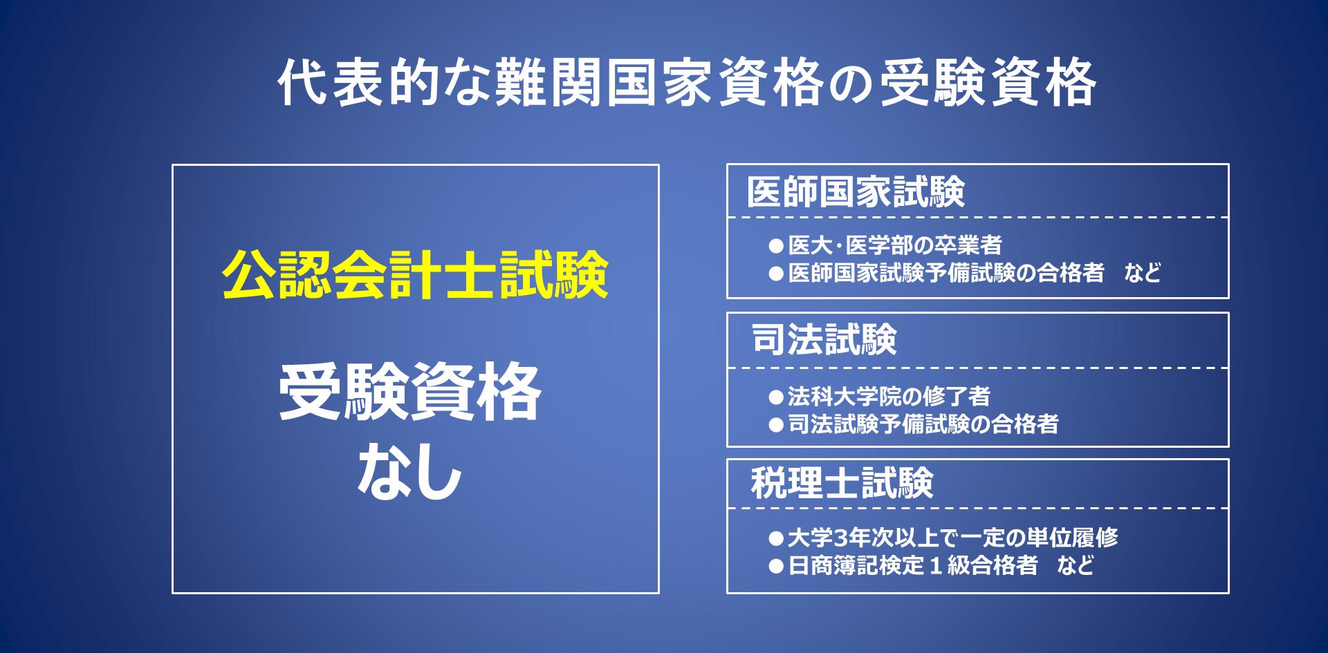 公認会計士試験 受験資格