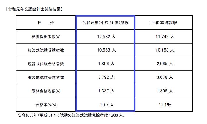 令和元年(2019年)公認会計士試験の合格率