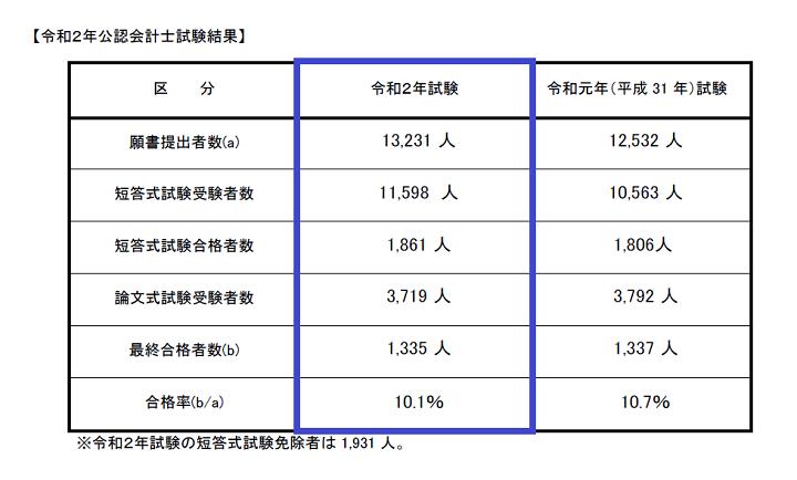 令和2年(2020年)公認会計士試験の合格率