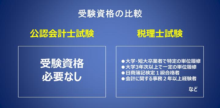 公認会計士と税理士「受験資格の違いと比較」