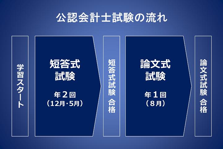 公認会計士試験の流れ