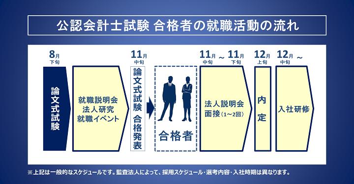 公認会計士試験合格者の就職活動の流れ