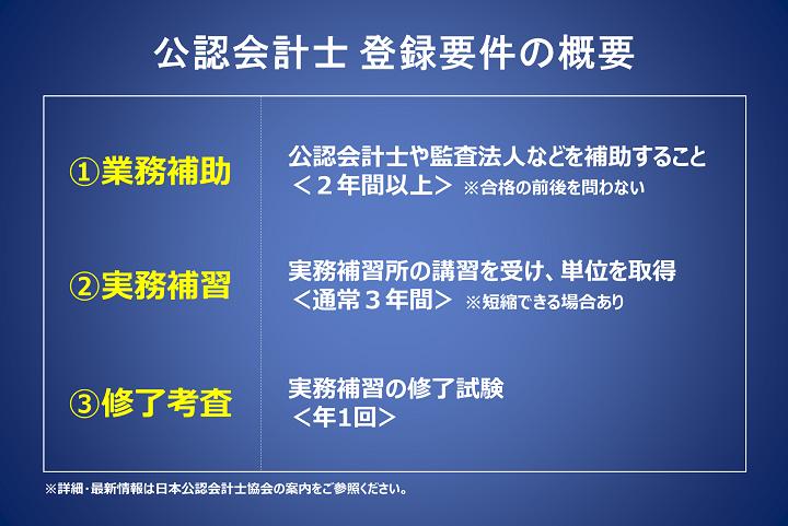 公認会計士の登録要件