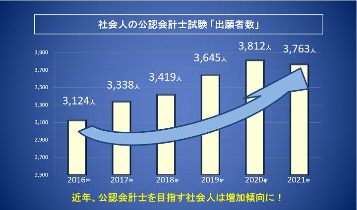 社会人の公認会計士試験「出願者数」の推移