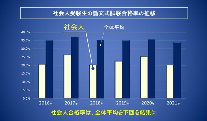 公認会計士試験 社会人受験生の論文式試験合格率の推移