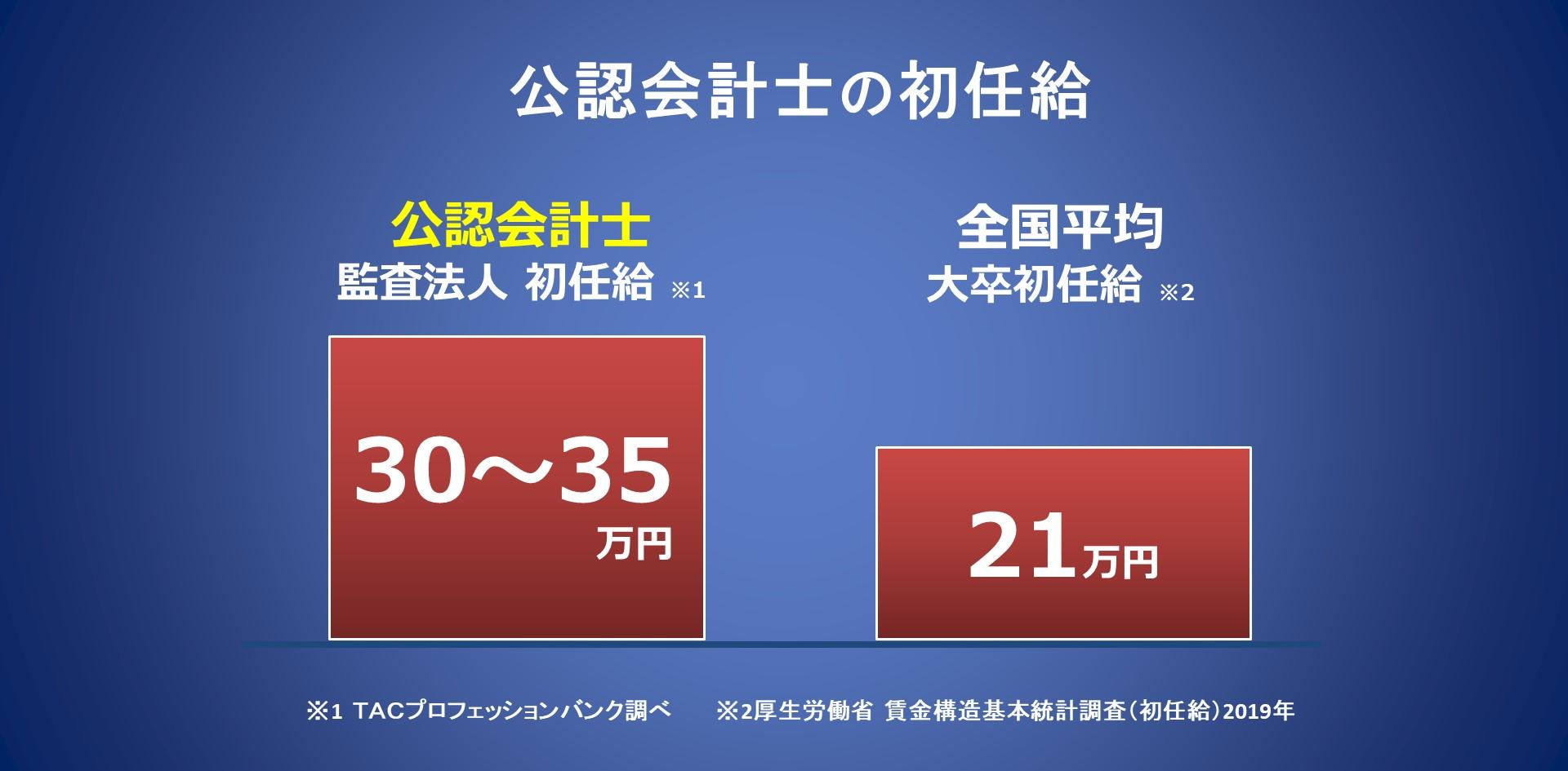 公認会計士 平均月収比較