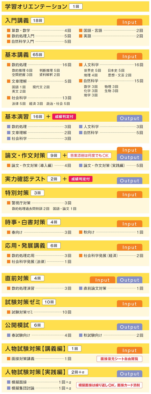 警視庁本科生カリキュラム