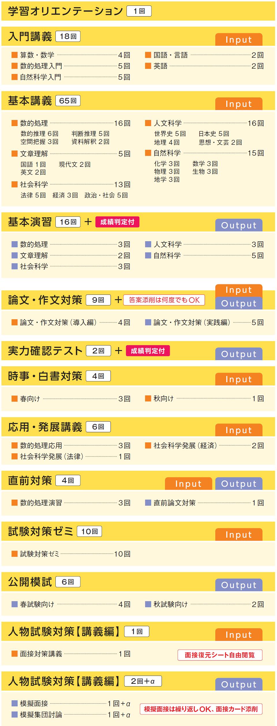 警察官・消防官本科生カリキュラム