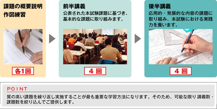 講義回数は10回のみ。戦略的なカリキュラム。