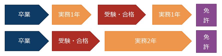 kenchiku_qualification_01.png