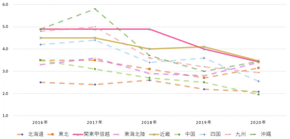 国家一般職 主な行政職の倍率グラフ