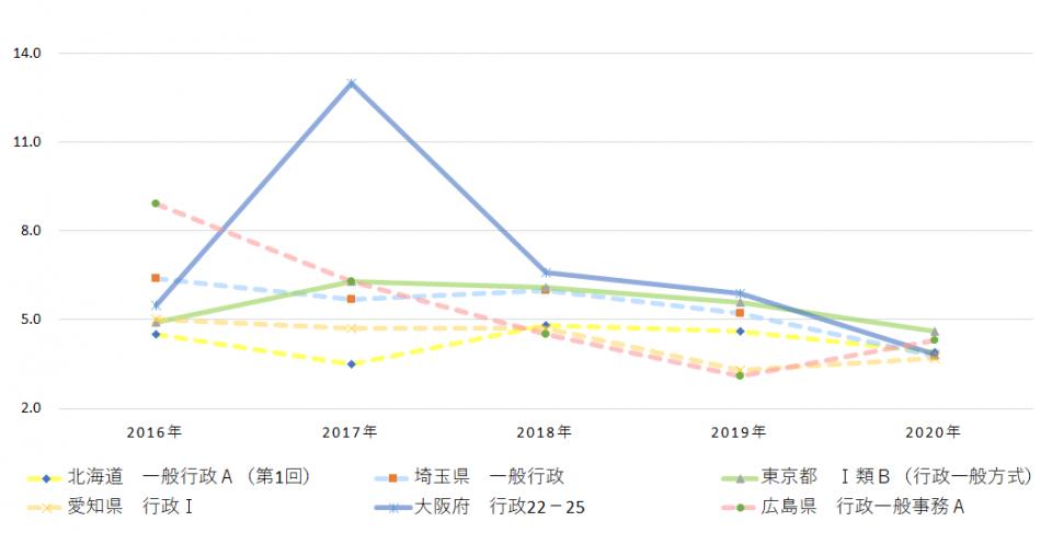 2020年都道府県採用試験倍率