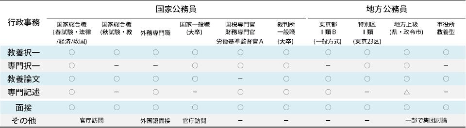 試験種別表