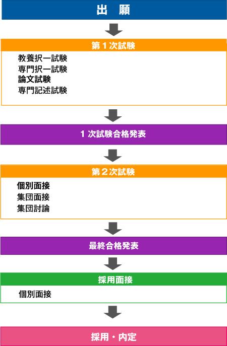 公務員試験の流れと日程をわかりやすく解説!|資格の学校TAC[タック]
