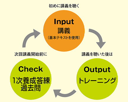 chusho_rsn_curri_goukakucycle2.png