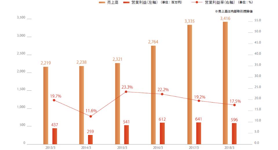 出版事業の業績推移