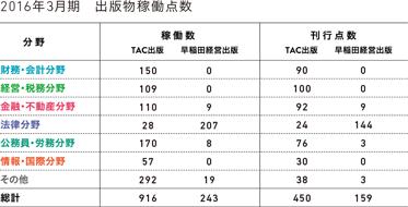 2015年3月期 出版物稼働点数
